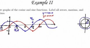 How to Graph Sine and Cosine Functions