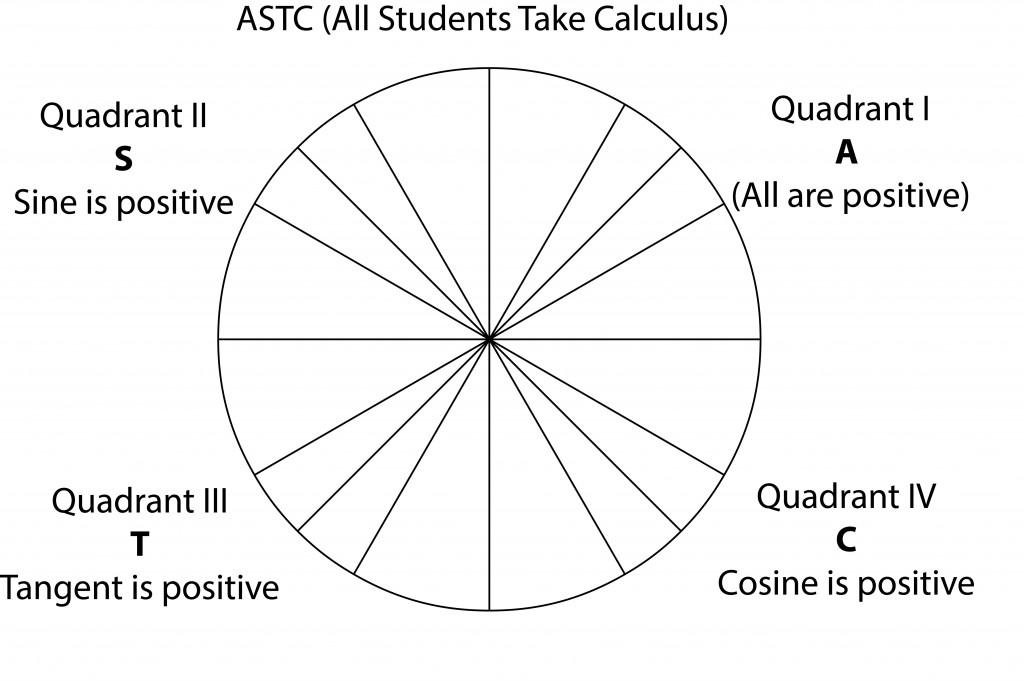 ASTC Unit Circle