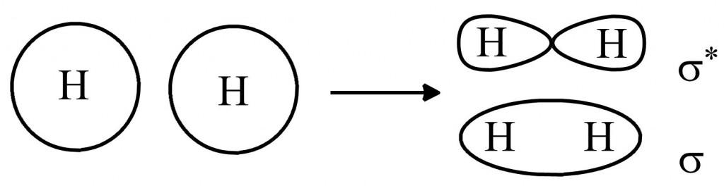 Molecular Orbitals 2