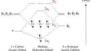Molecular Orbitals 5