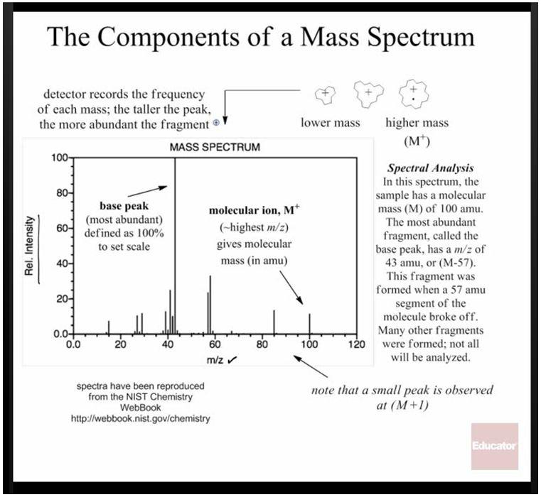 Spectroscopy 4