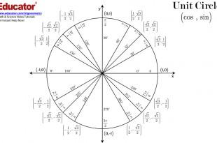 Unit Circle PDF