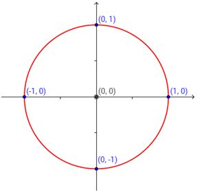 Unit Circle Help 1