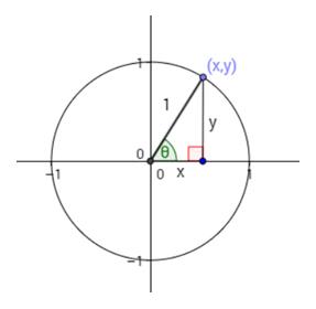 Unit Circle Help 2
