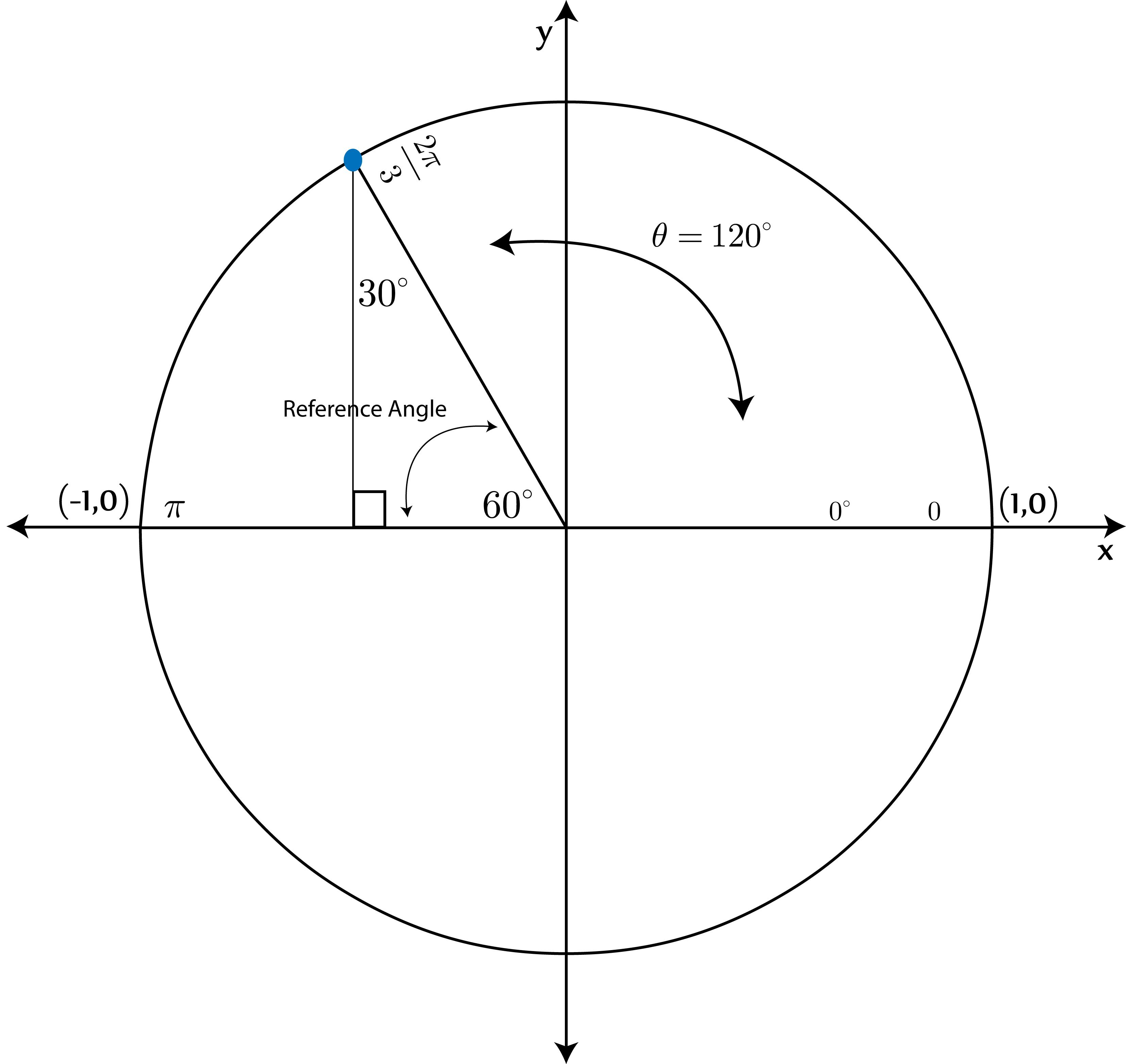 Unit Circle Help 7