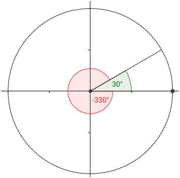 Unit Circle Help 8