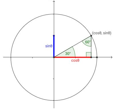 Unit Circle Help 9