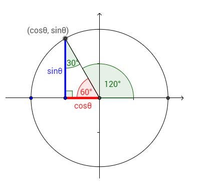 Unit Circle Help 10