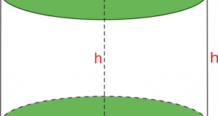Surface Area of a Cylinder FI