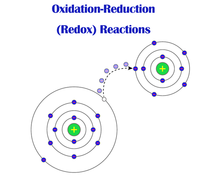 Redox Reaction FI