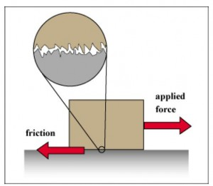 Figure 1: irregularities on the surfaces of contact.