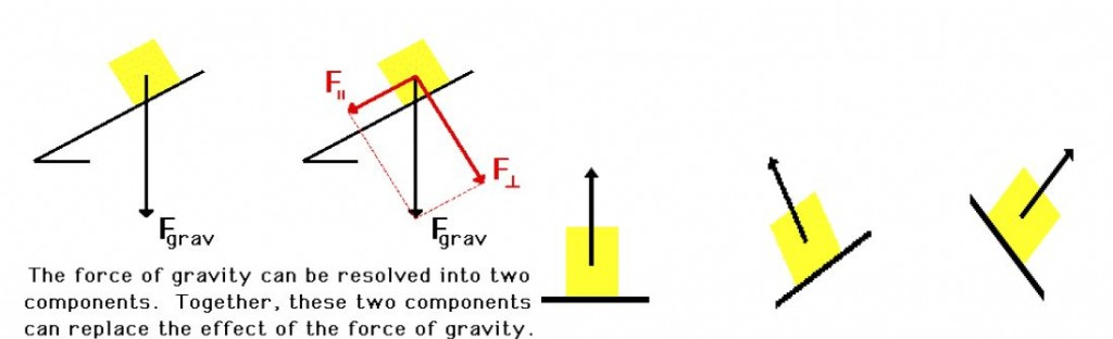 Figure 3: Normal force in inclined planes
