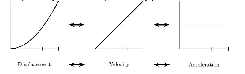 Definining and Graphing Motion 9